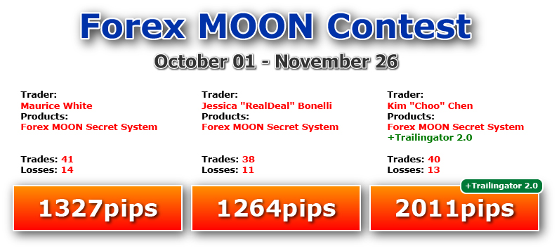 Forex trading competition results